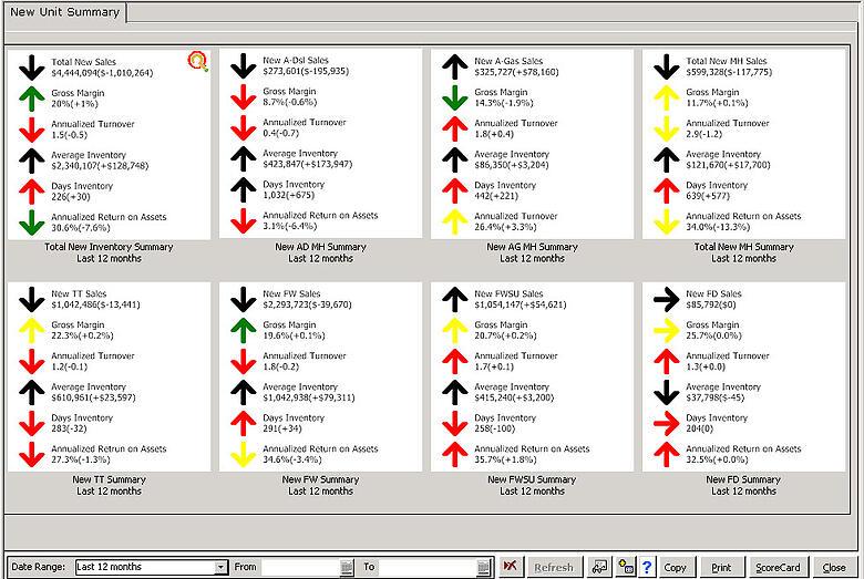 Inventory analysis example