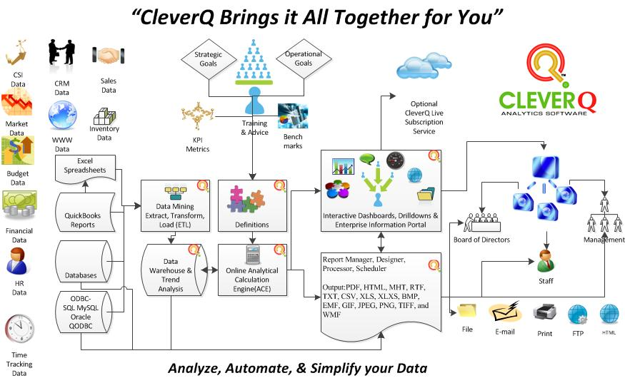 What is CleverQ Visio