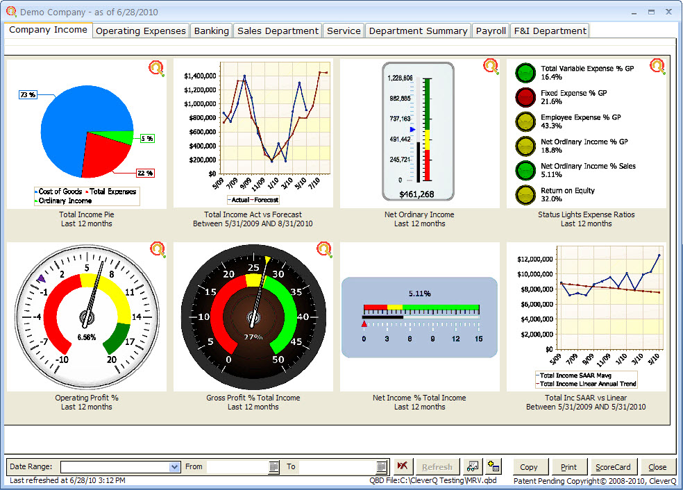 Management Performance Dashboard