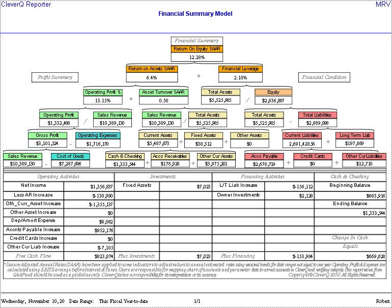 Return on Equity Model