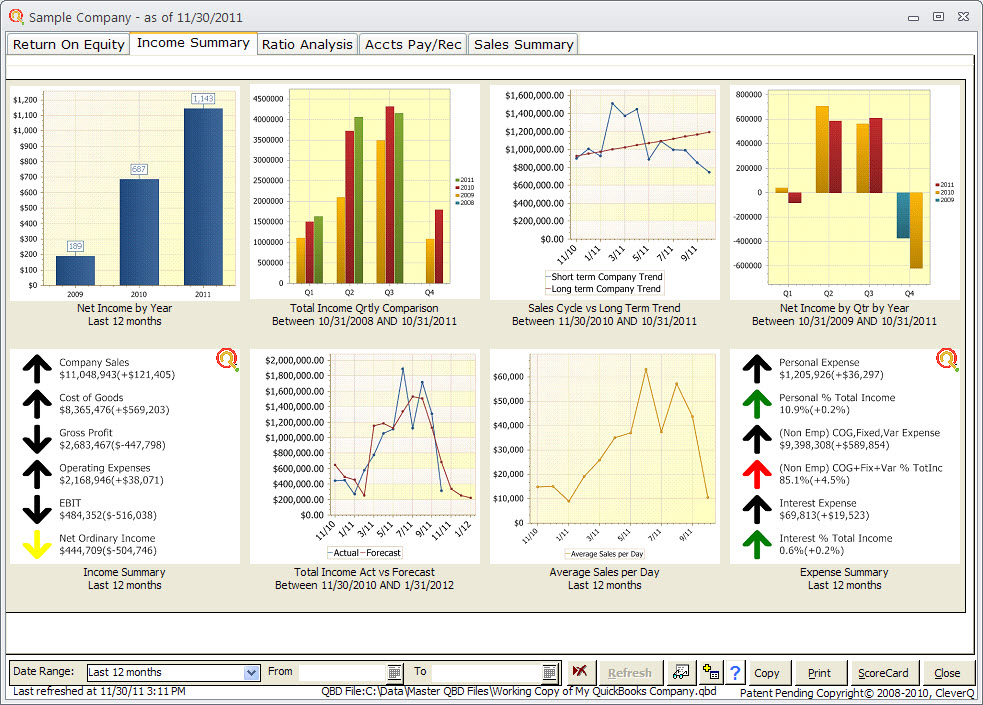 Financial Dashboard Software