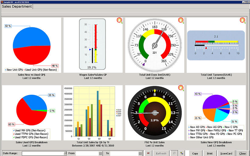 Sales Department Dashboard
