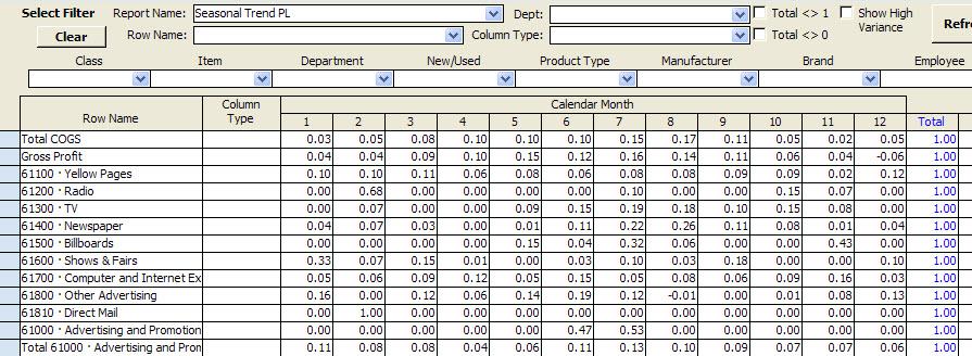 Seasonal trend analysis