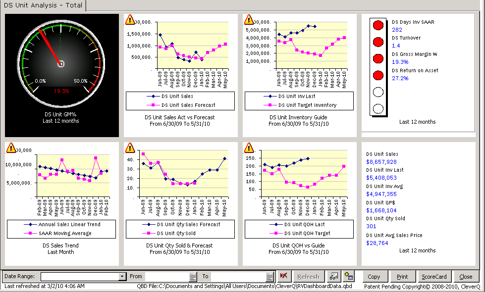 Seasonality Forecasting Dashboard
