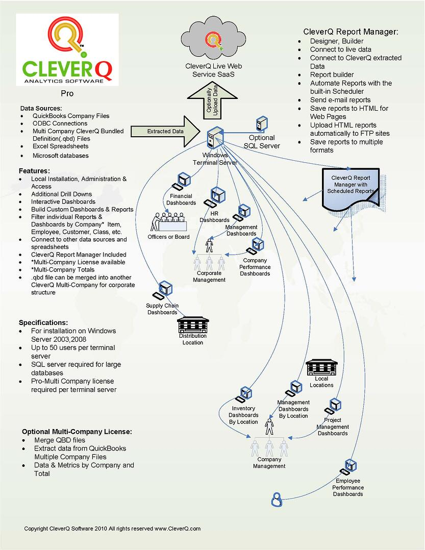 Enterprise dashboard software